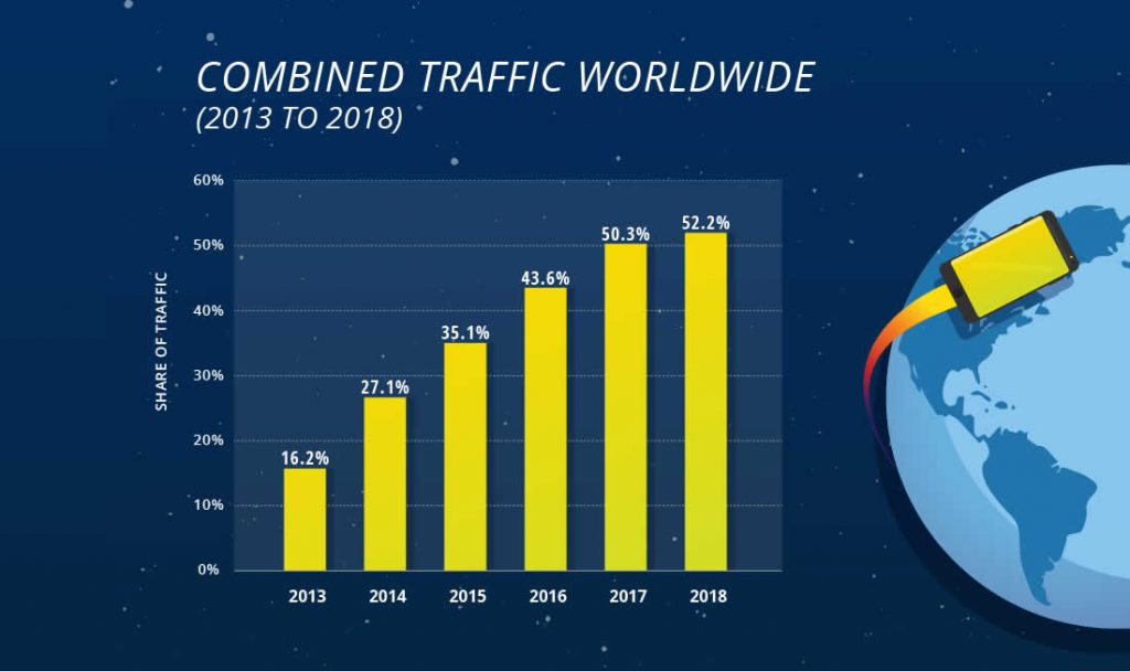 Chart showing increase of mobile web traffic from 2013 to 2018.