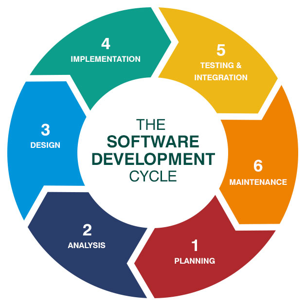 softwareDevelopmentCycle