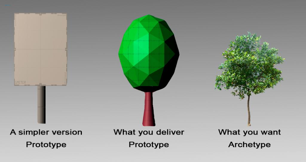 prototype to archetyp of a tree